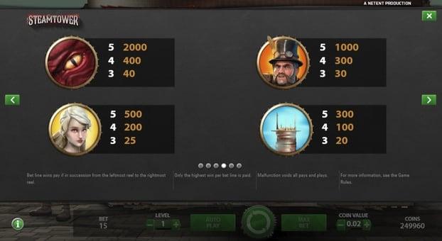 Таблица выплат в аппарате Steam Tower