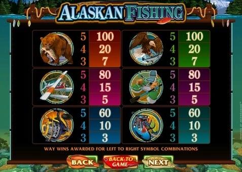 Коэффициенты символов в игровом автомате Alaskan Fishing