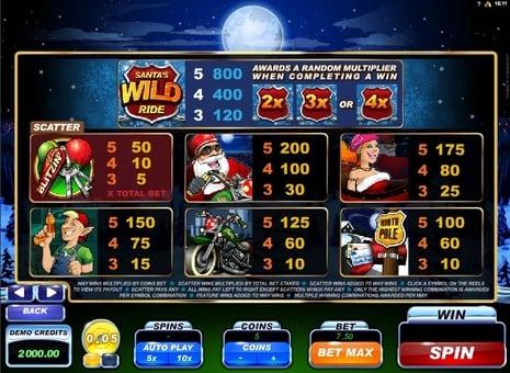 Таблица выплат в игровом автомате Santa's Wild Ride