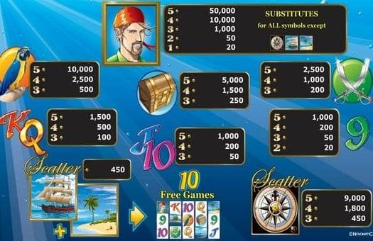 Таблица символов игрового автомата Sharky
