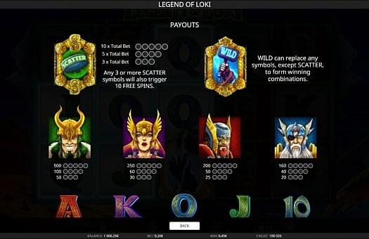 Выплаты за символы в онлайн аппарате Legend of Loki