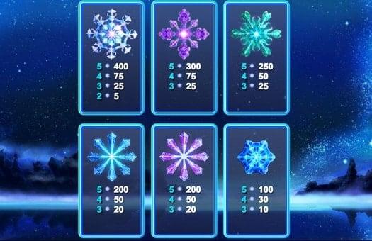 Таблица выплат в онлайн слоте Snowflakes
